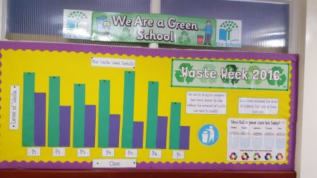 These are the results of our Waste Week lunch box challenge.
